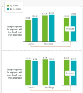 2012-education_and_salary