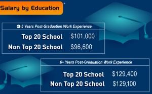 2012-Q2-salary-education