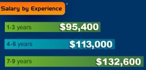 2012-Q2-salary-experience