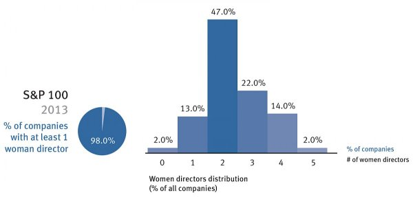 women-directors-2013-proxy-s-and-p