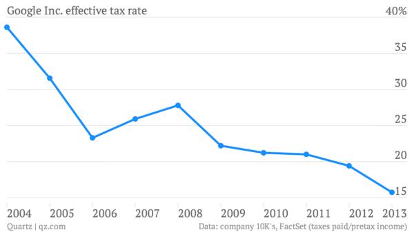 Google_effective_tax_rate_is_zero