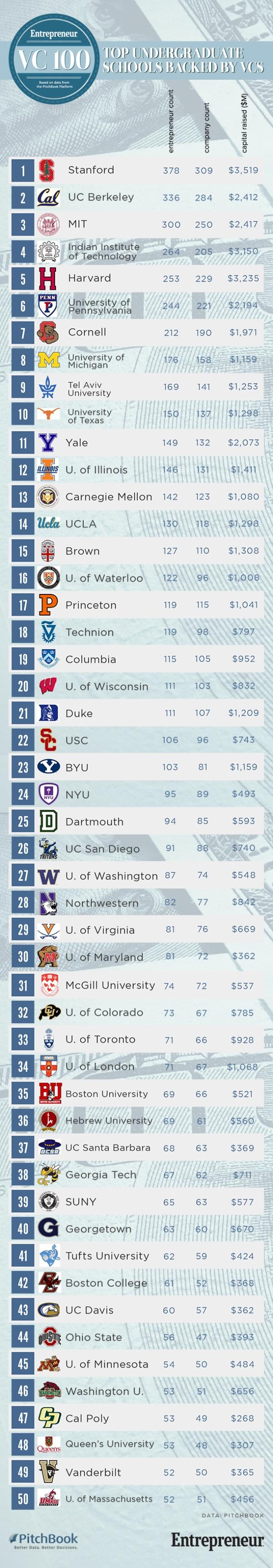 1409241561-vc100-top-undergrad-colleges
