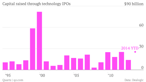 capital-raised-through-technology-ipos-ipo-value-2014-ytd_ch