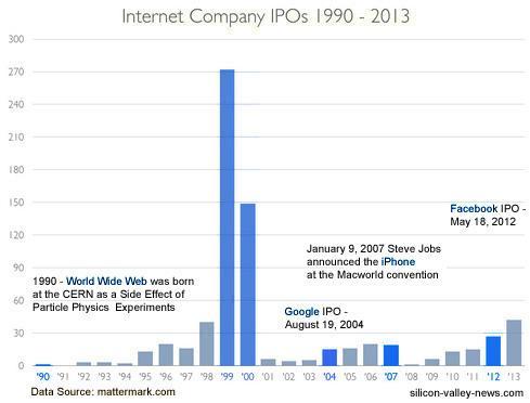 InternetCompanyIPO_1990-2013
