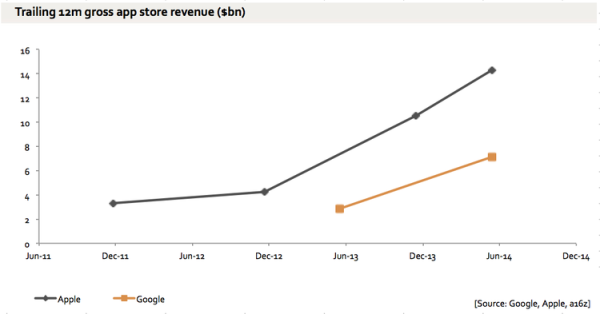 apps_revenue_Apple_Android_2011_14