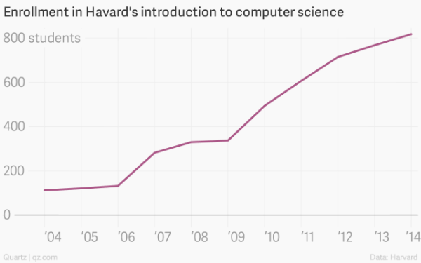 Harvard_intro_to_computer_science_2004-14
