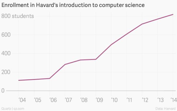 Harvard_intro_to_computer_science_2004-14