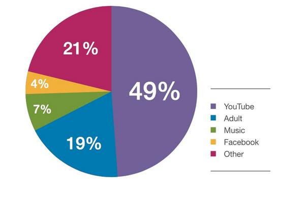 mobile_video_consumption_by_sources_data-from-Citrix_