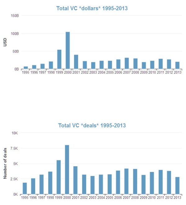 VC_Funding_1995_2013