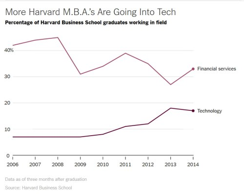 More_Harward_MBA_going_into_Tech