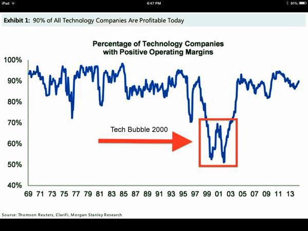 percentage_of_profitable_tech_companies_1969_2014_2
