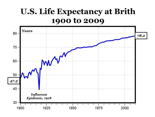 US_Life-Expectancy-1900-2009