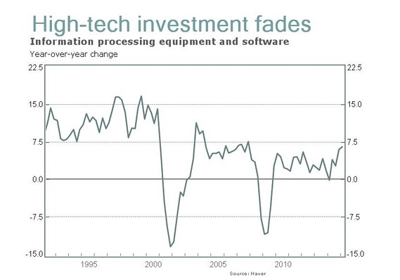 1990-2015_tech_invest_growth