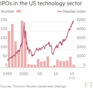 IPO_in_US_Tech