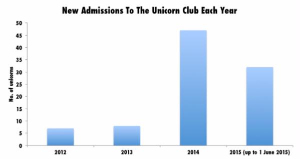 Unicorn_bubble