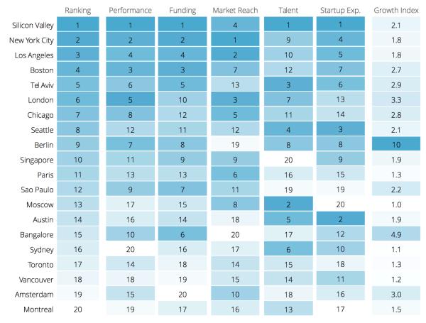 Startup_Ecosystem_Ranking_2015