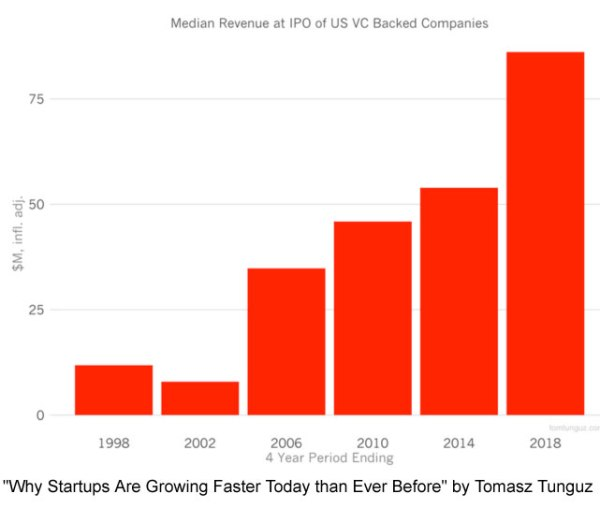 Startups_2_growing_Faster